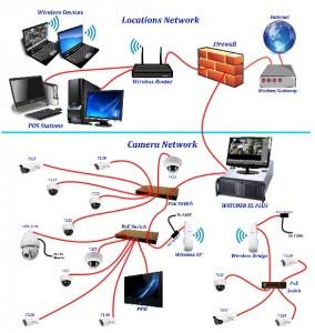 Network_setup